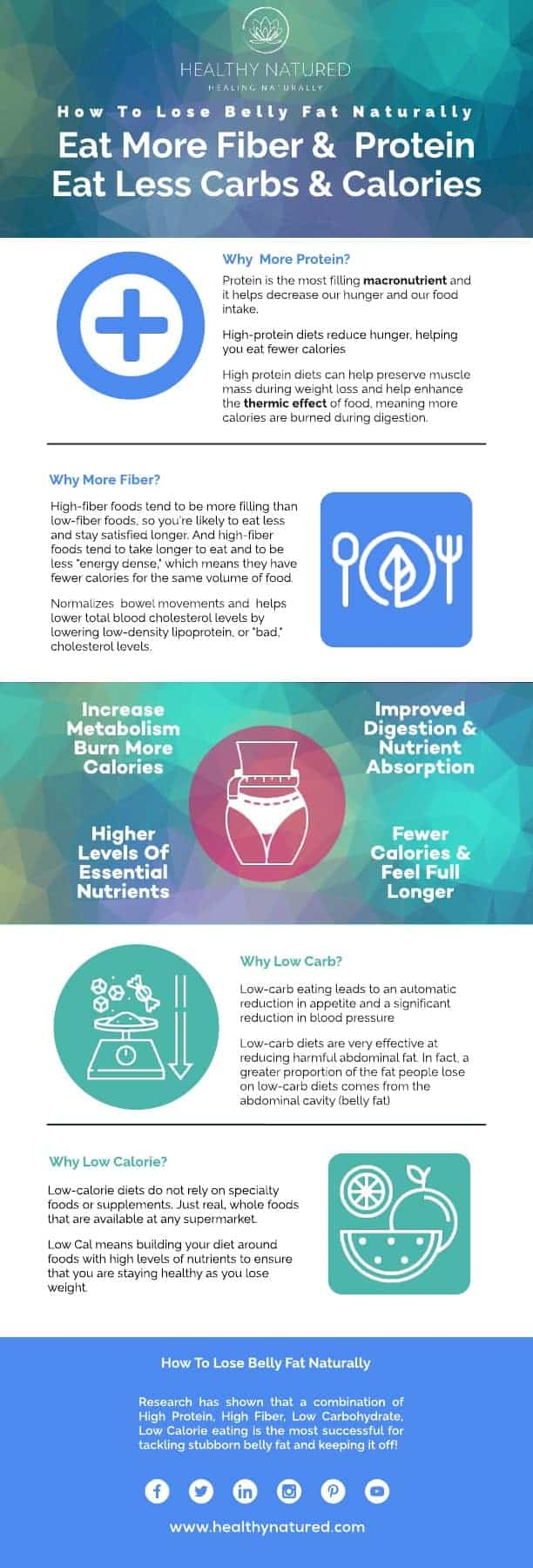 How To Lose Belly Fat Naturally Infographic Hn